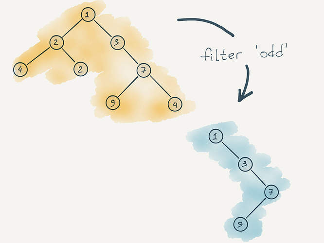 Filter Trees