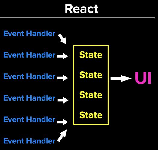 React flow