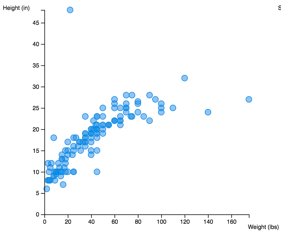 A simple scatterplot